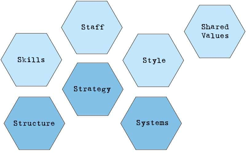 7-S Model with structure, strategy, systems, skills, staff, styple and shared values