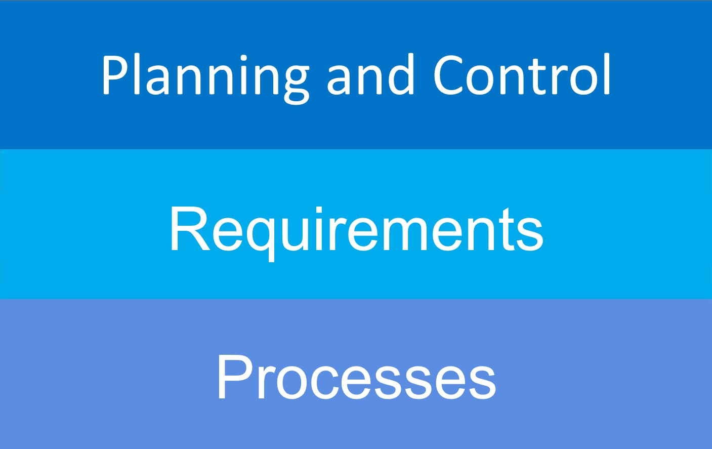 Project management at t2informatik in Berlin: Planning and control, requirements and processes.