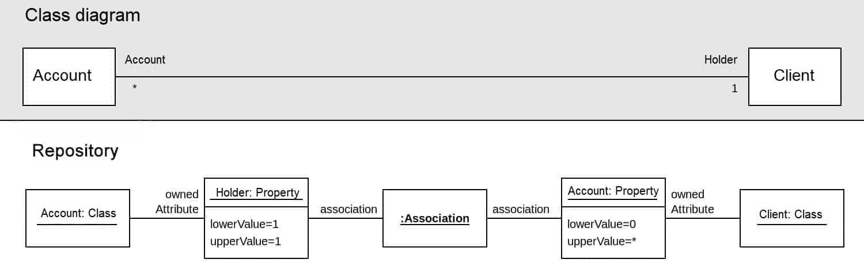 Association in UML