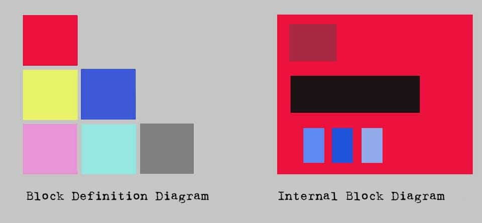 Internal Block Diagram and Block Definition Diagram - an example