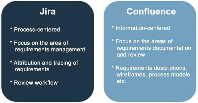 Jira and Confluence - two tools with different areas of excellence