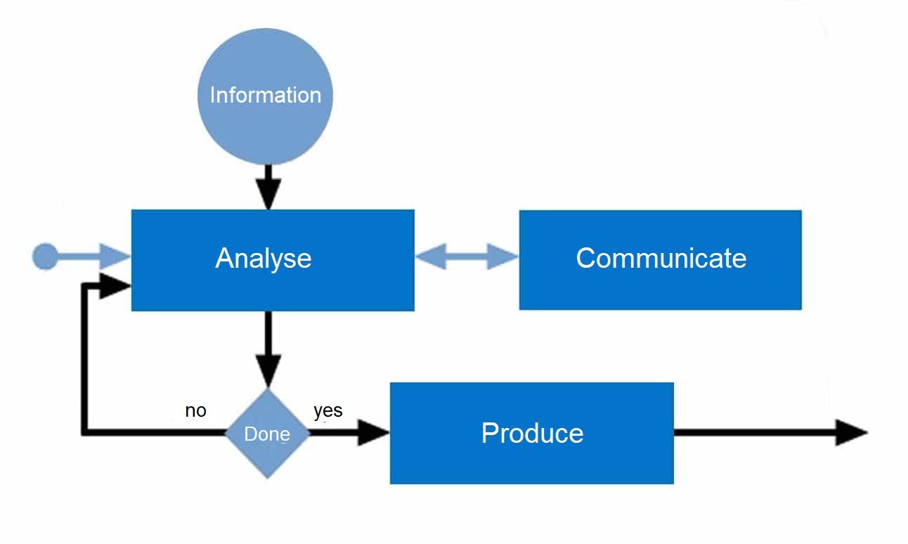The process of System Analysis - Blog - t2informatik