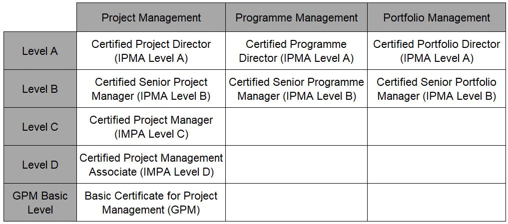 IPMA Certificates