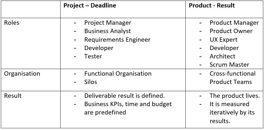 Comparison Project vs. Product²
