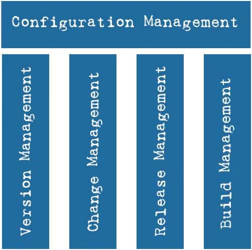 Configuration Management as a four-pillar model