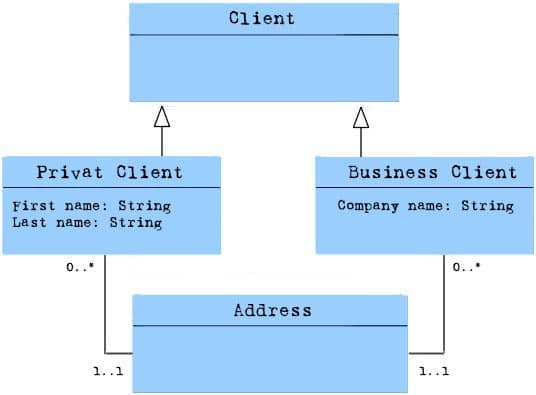 UML Inheritance
