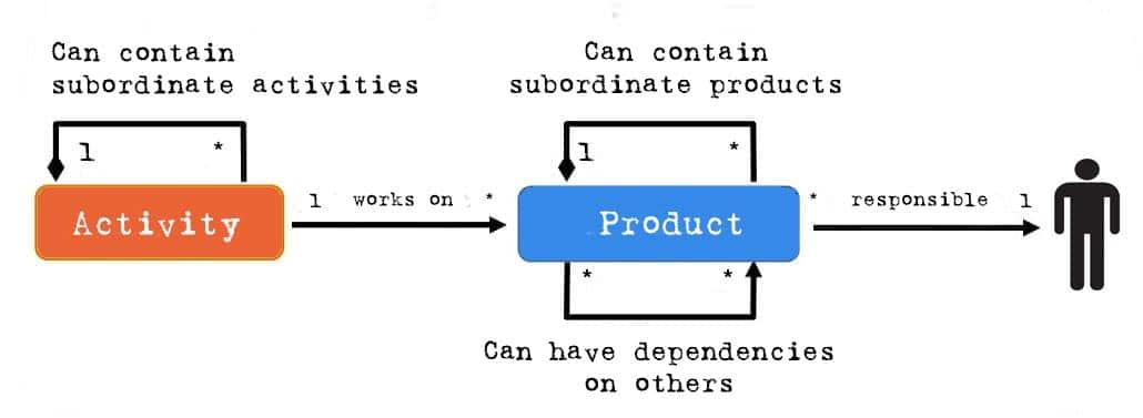 Process Module in V-Modell XT