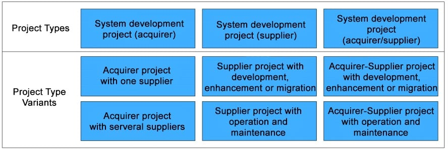 Project Types and Project Type Variants V-Modell XT