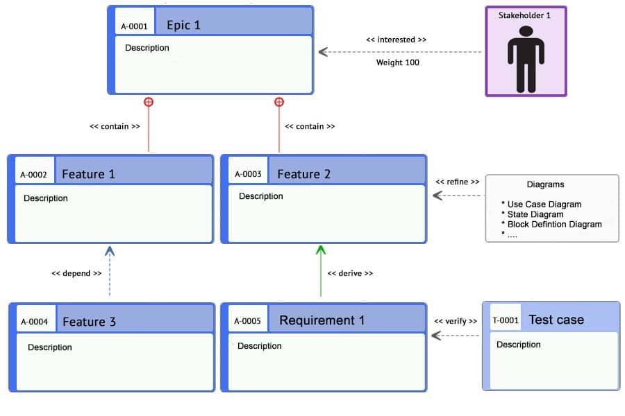 Requirement Diagram