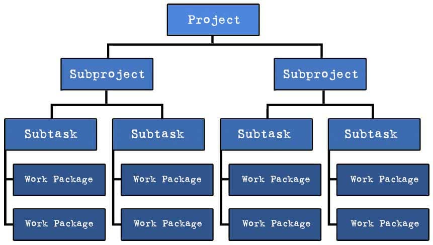 Work Breakdown Structure with projects, subprojects, subtasks and work packages