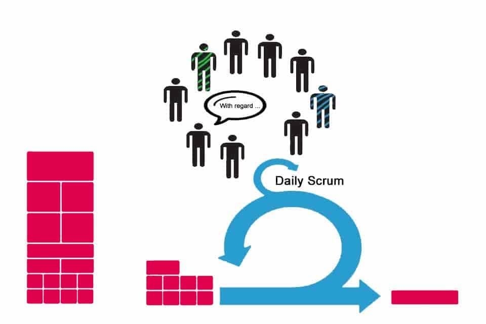 Daily Scrum - a central element in Scrum