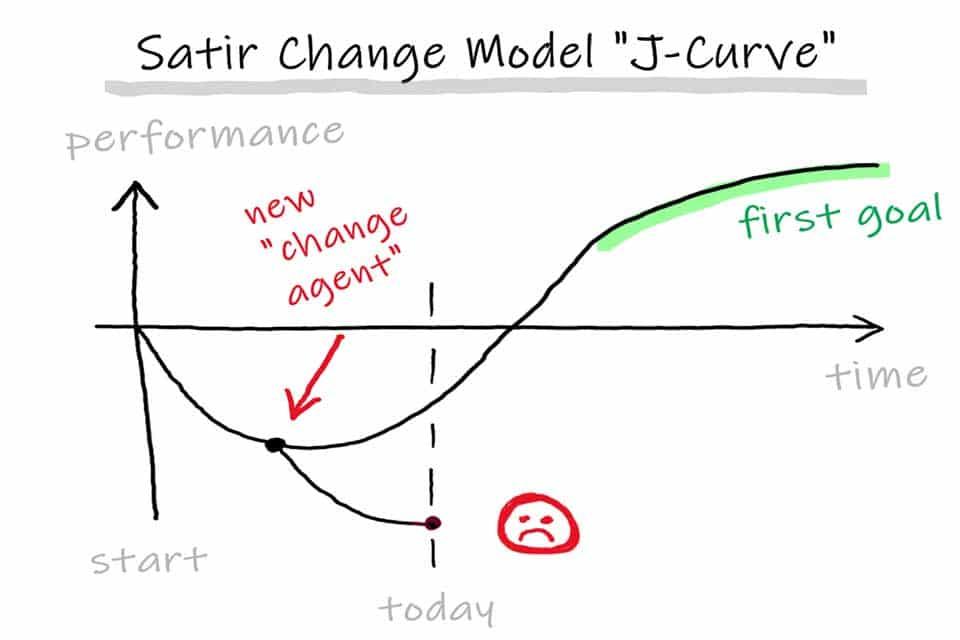 Satir Change Model