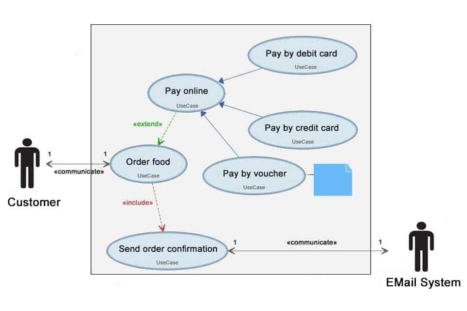 Use Case Diagram - an Example
