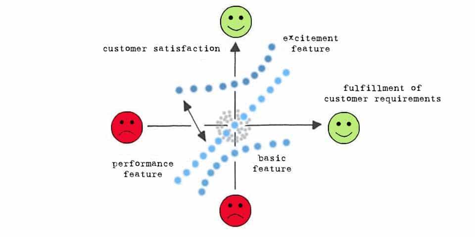 Kano Model - the model of customer satisfaction