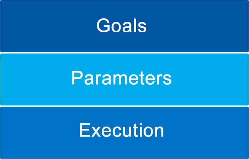 Phases of software implementation