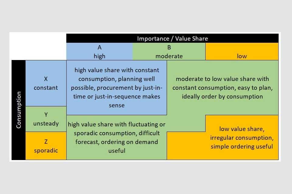 Smartpedia: What is the XYZ Analysis?
