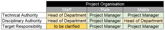 Authorities and responsibility in project organisations