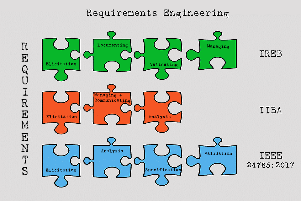 Requirements Engineering - the systematic procedure for specifying and managing requirements