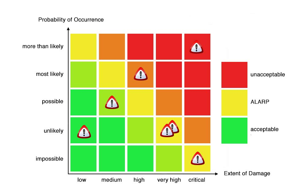 Risk Matrix - risks in relation of the probability of occurrence and impact