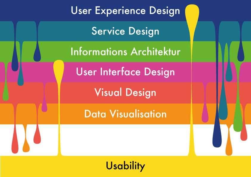 The important interaction of several design disciplines