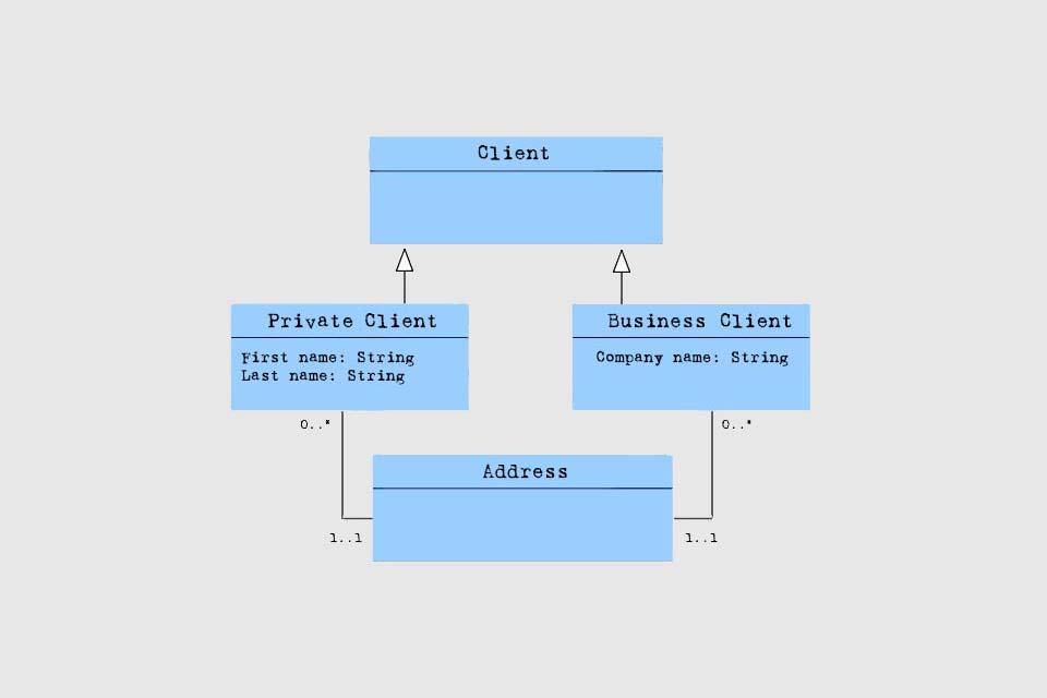 UML Inheritance