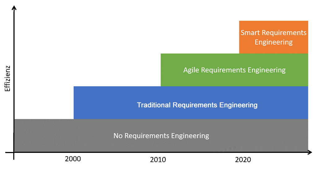 Smart requirements engineering as the next evolutionary step in RE