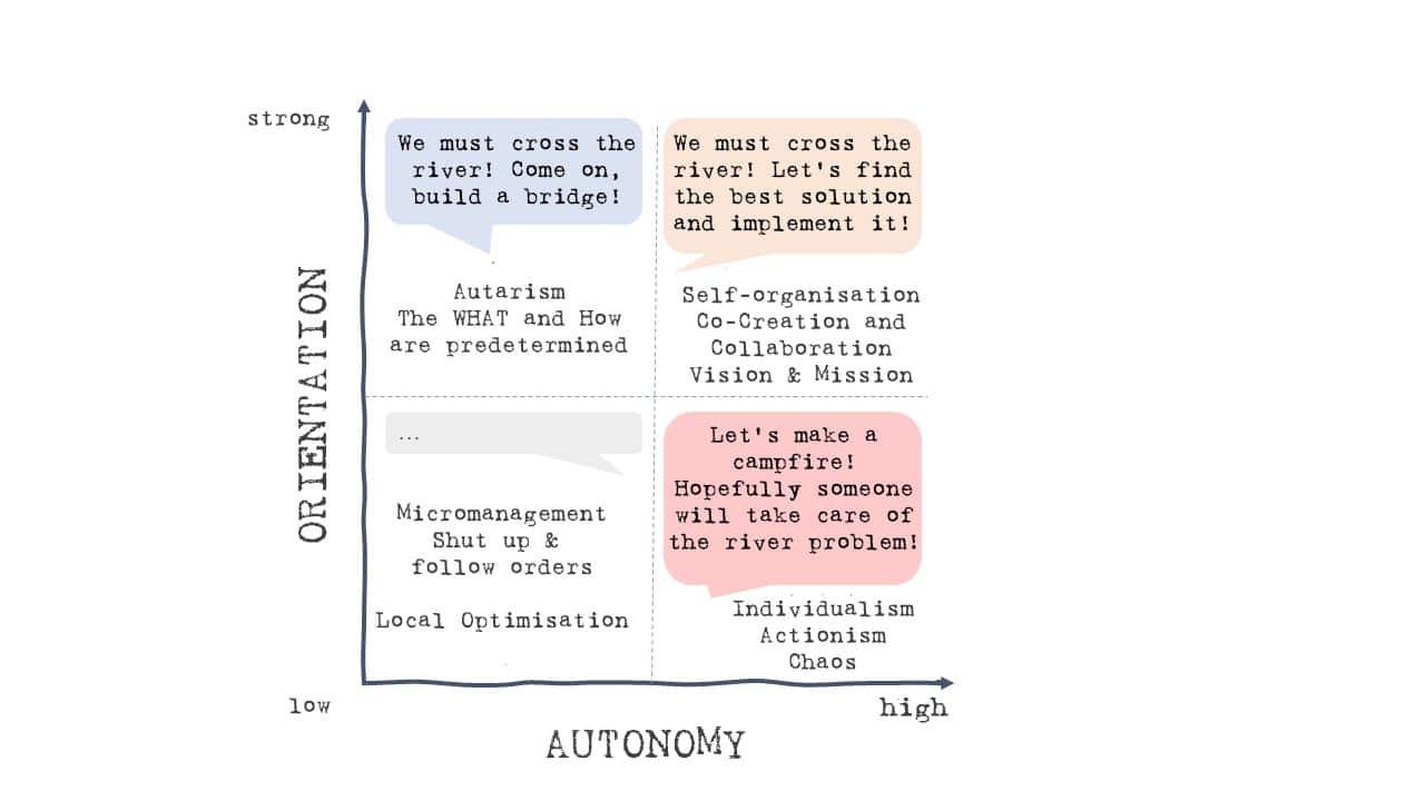 Alignment/Autonomy-Matrix