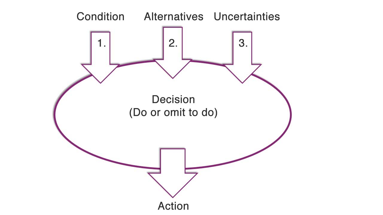 Decision Analytics - 3 ways to make decisions