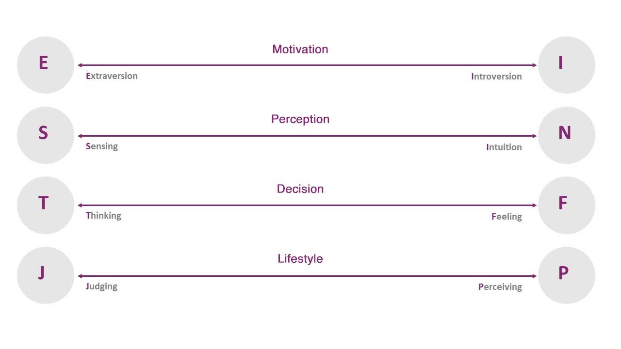 Four dichotomies