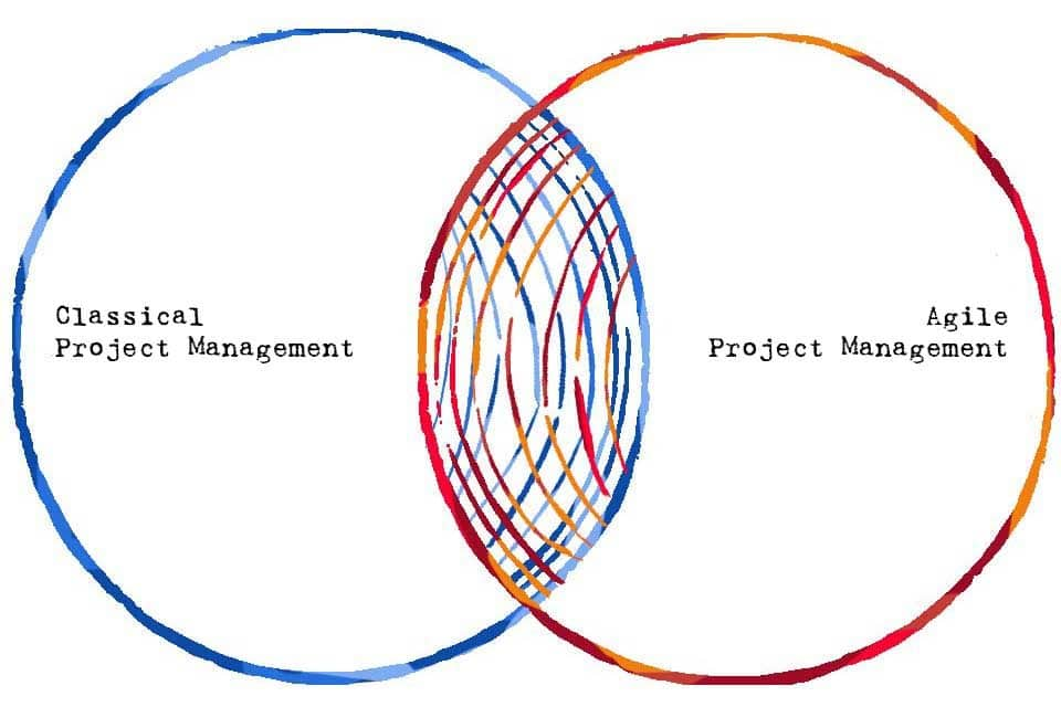 Hybrid Project Management - a combination of different approaches