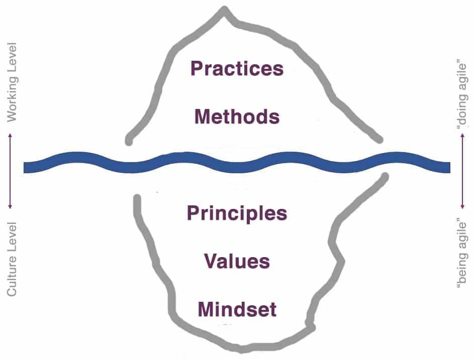 Agile Iceberg - Blog - t2informatik