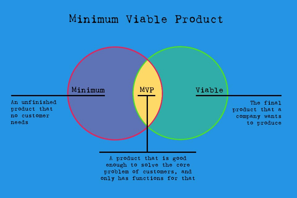 Minimum Viable Product - a viable product with minimum properties