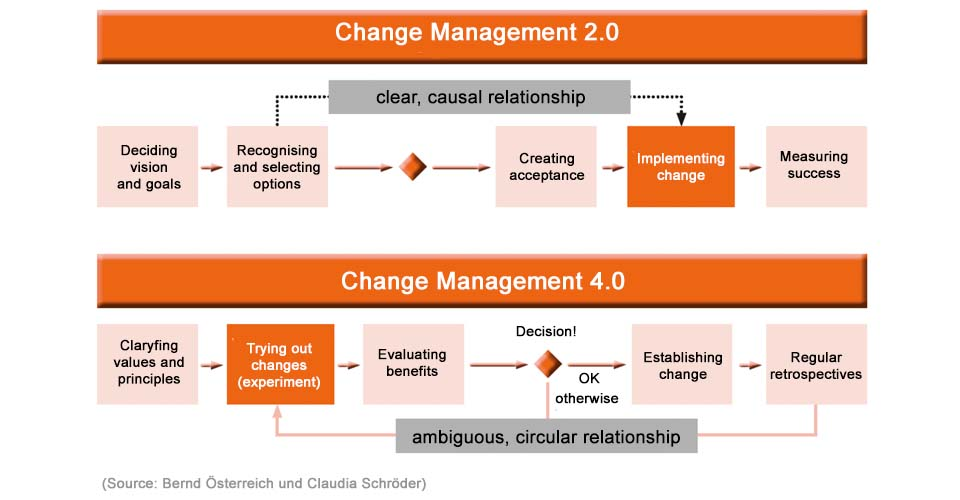 Change Management 2 vs. Change Management 4.0