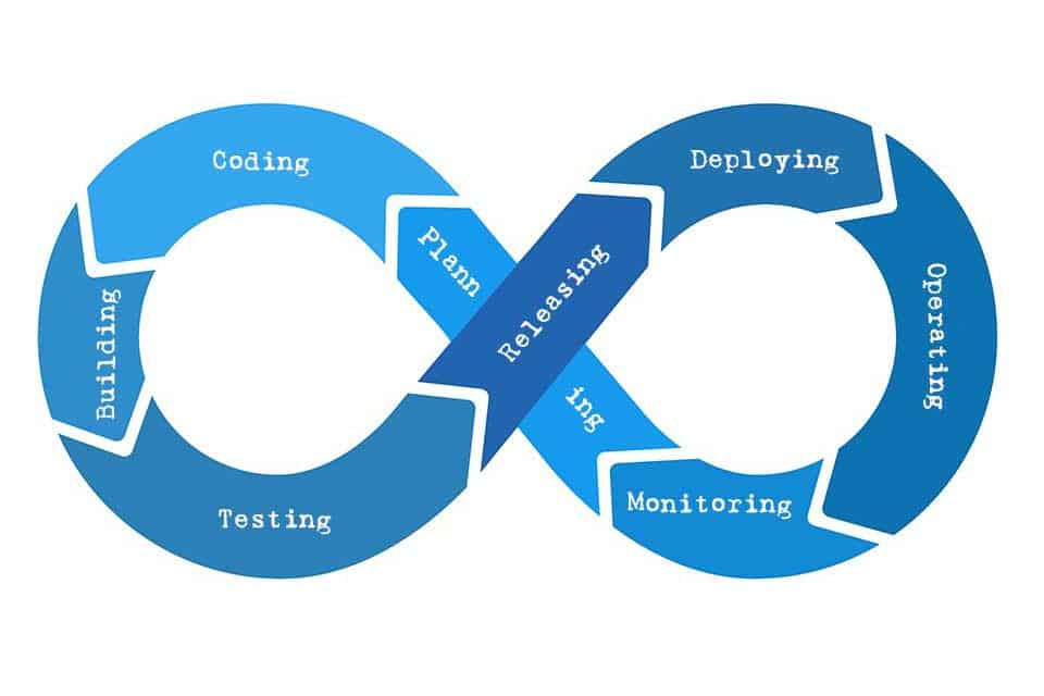 Continuous Delivery - the perfection of Software Delivery