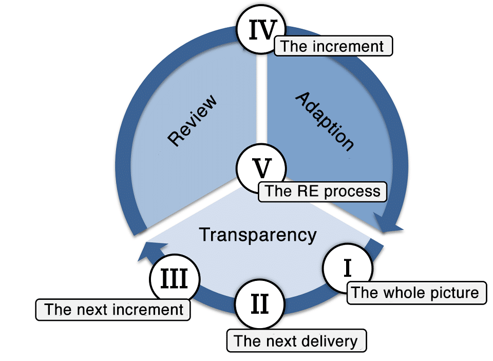 Maturity model for agile requirements engineering by DATEV