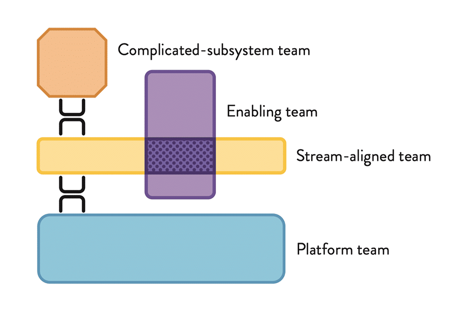 4 types of team topologies