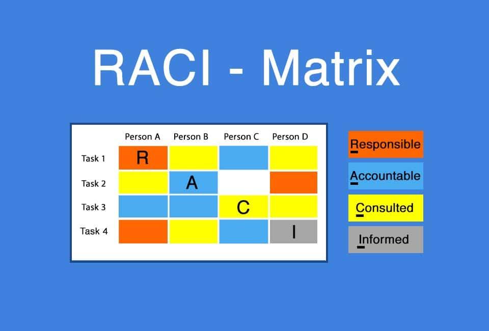 RACI Matrix - clearly displaying responsibilities
