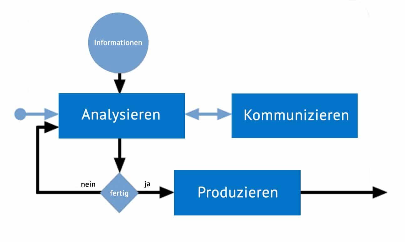Der Prozess der Systemanalyse