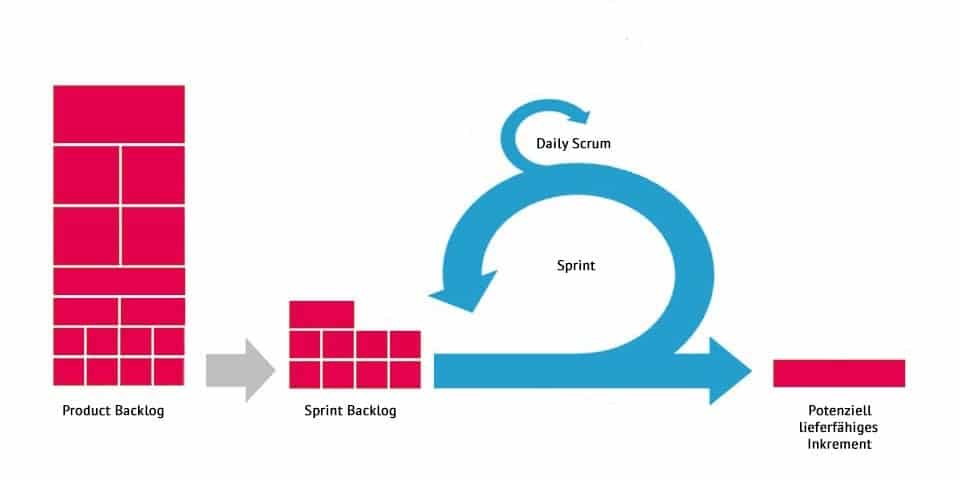 Scrum Sprint