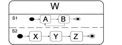 Komplexe Zustände im Zustandsdiagramm