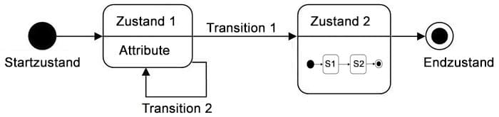 Transition Zustandsdiagramm