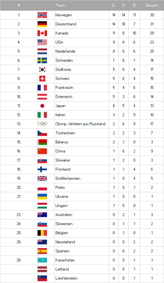 Medaillenspiegel der Olympischen Spiele 2018
