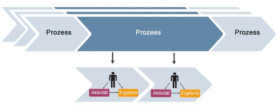 Workflow - eine definierte Folge von Arbeitsschritten
