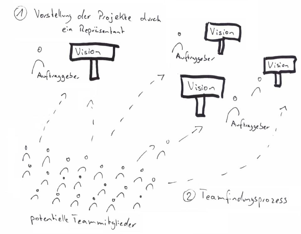 Teamfindung auf einem Projektmarkt