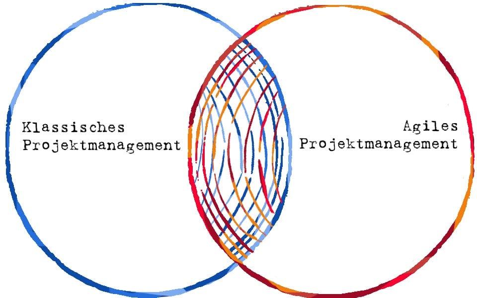 Hybrides Projektmanagement - die Kombination unterschiedlicher Ansätze