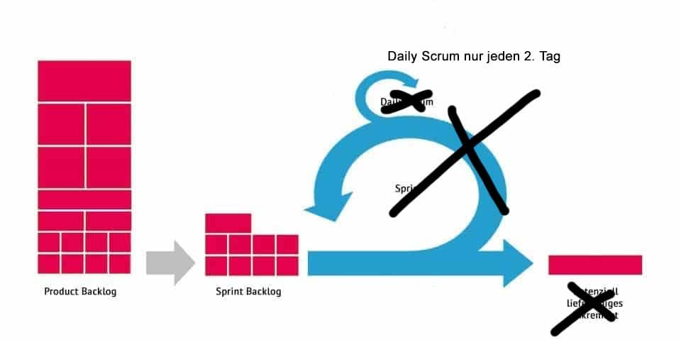Scrumbut - We use Scrum, but ...
