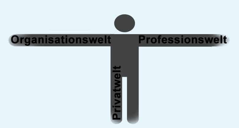 3-Welten-Modell - Wissen kompakt - t2informatik
