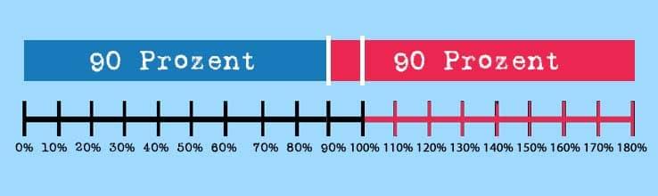 90-90-Regel - Wissen kompakt - t2informatik
