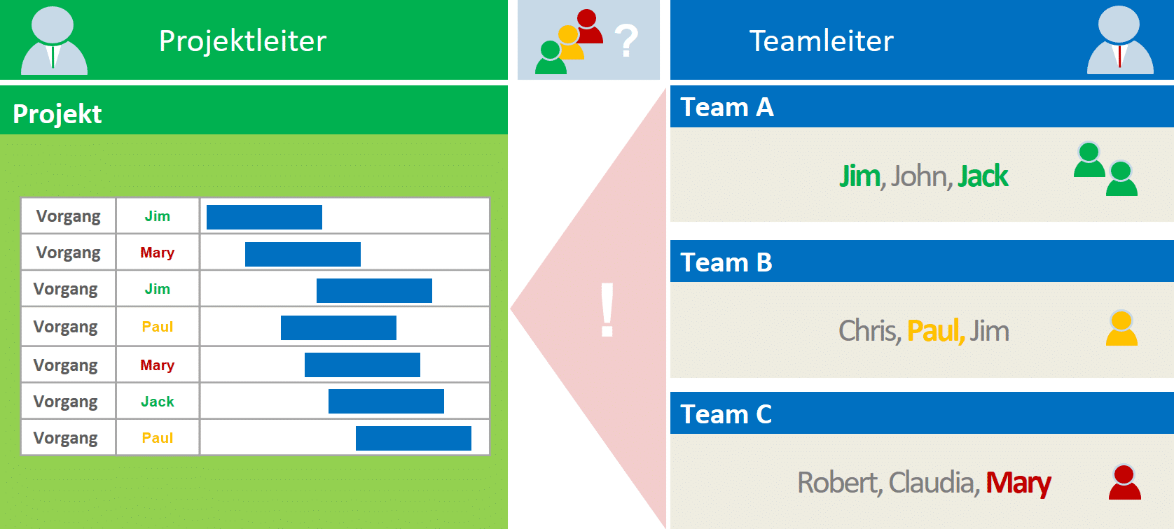 Wie erfolgt die Planung in der Matrixorganisation?