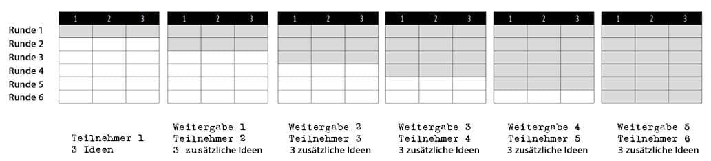 Methode 635 - Wissen kompakt - t2informatik